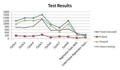 Test Result Graph