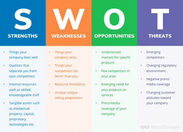 Tired of Reliving Your Regrets? Try SWOT-ing Your Problems Away!
