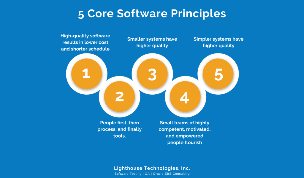 Lighthouse Technologies' 5 Core Software Principles